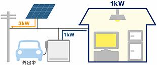 深夜電力で有効的にEV充電(深夜電力モード) EVが外出時