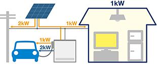 深夜電力で有効的にEV充電(深夜電力モード) EVが充電時