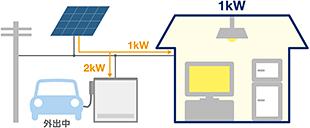 クリーンエネルギーをEV充電(フルコントロールモード) EVが外出時