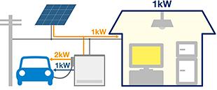クリーンエネルギーをEV充電(フルコントロールモード) EVが充電時
