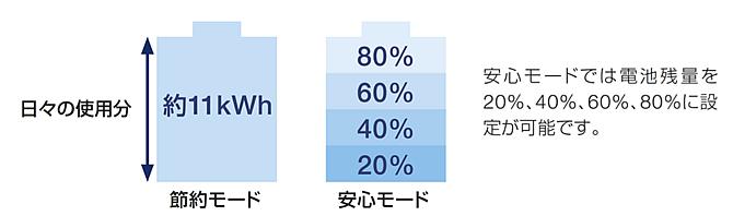 あんしんモードでは電池残量を20% 40% 60% 80%に設定が可能です。