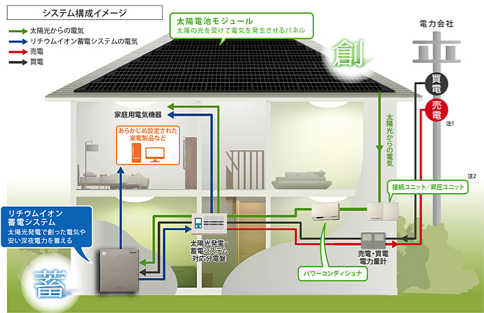 京セラのリチウム蓄電システム