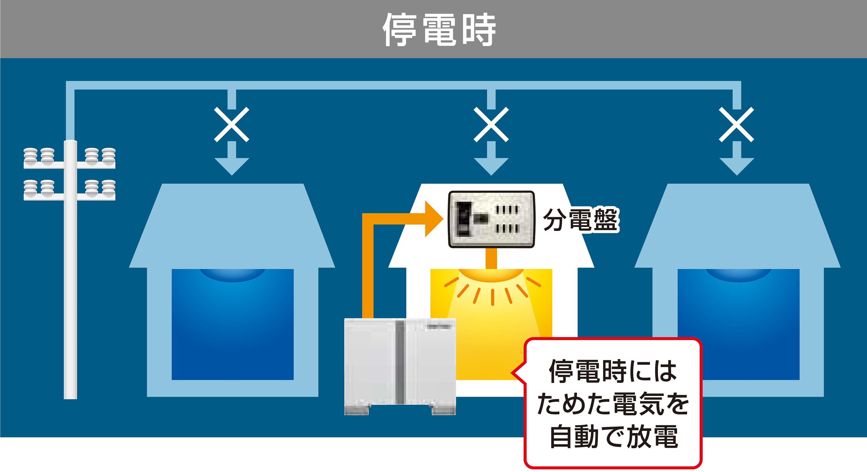 蓄電容量7.0kWh、最大3kVAの高出力 停電時
