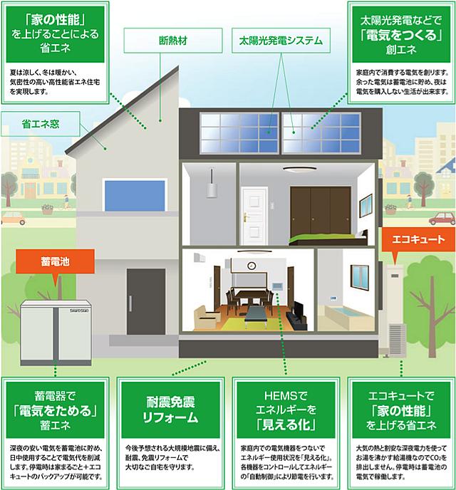 「スマートハウス」や「ゼロ・エネルギー・ハウス」の鍵になる設備が住宅用蓄電池。