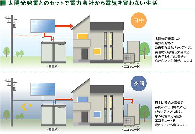 太陽光発電とのセットで電力会社から電気を買わない生活